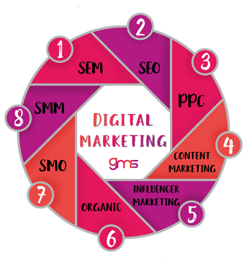 circle with most important digital markteting terms